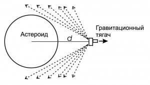 Гравитационный тягач