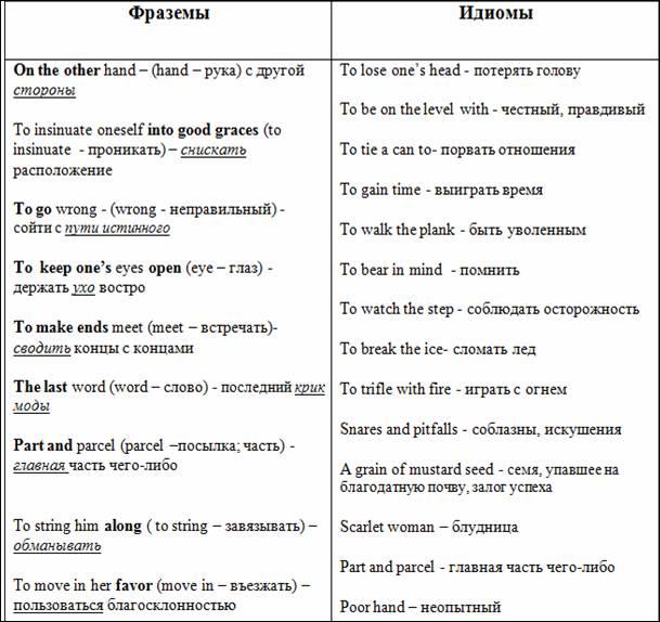 Классификация ФЕ по грамматическому признаку