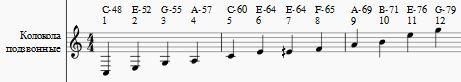 Рис 6 (Звуковысотный шаблон)